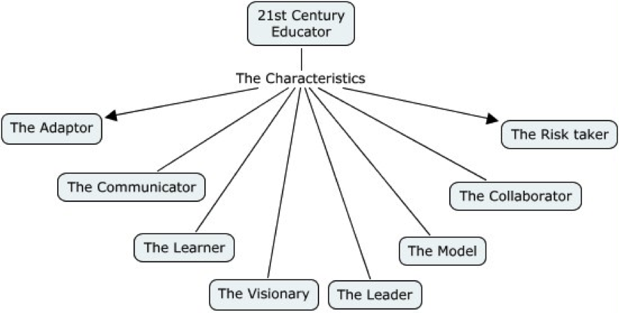 characteristics of a 21st century classroom Creating the 21st-century classroom how to design a school of the future several years ago, greenville county schools in south carolina took an innovative approach to designing a new middle school to be named for our former superintendent, dr phinnize fisher.