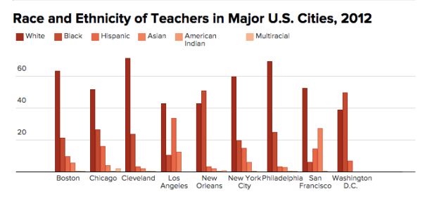 Source: http://www.theatlantic.com/education/archive/2015/09/teacher-diversity-viz/406033/